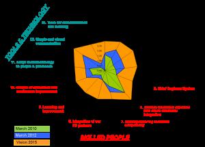 lpd-assessment-chart