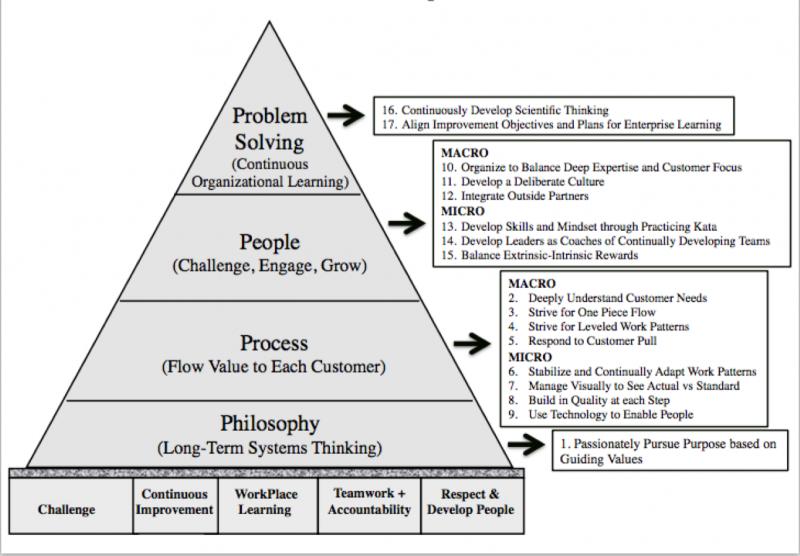 The 4P Pyramid